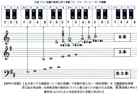 音階の移動